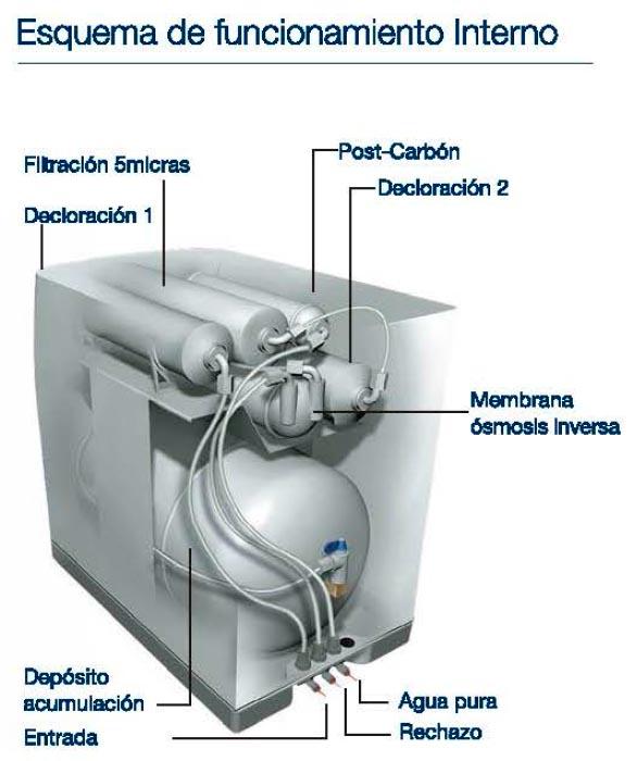 Hidrobox - Esquema de funcionamiento interno