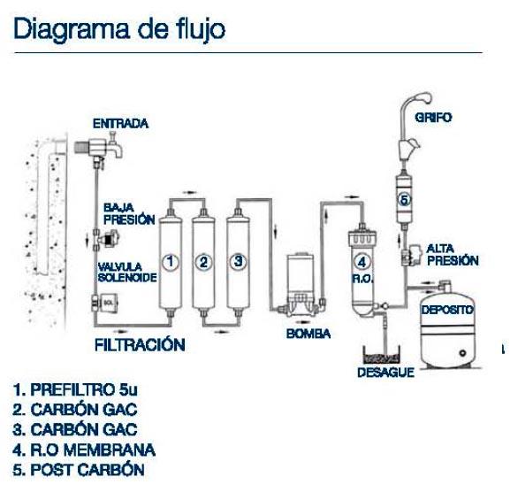 Hidrobox equipo para la purificaci n del agua por - Energia pura casa enel ...