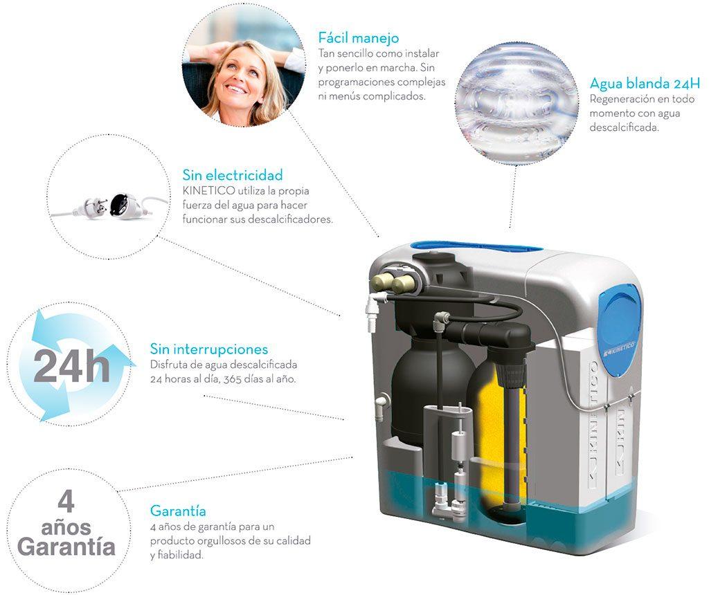 Kinetico - Descalcificadores de agua de bajo consumo